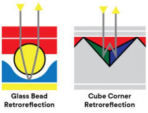 反光膜的反射原理