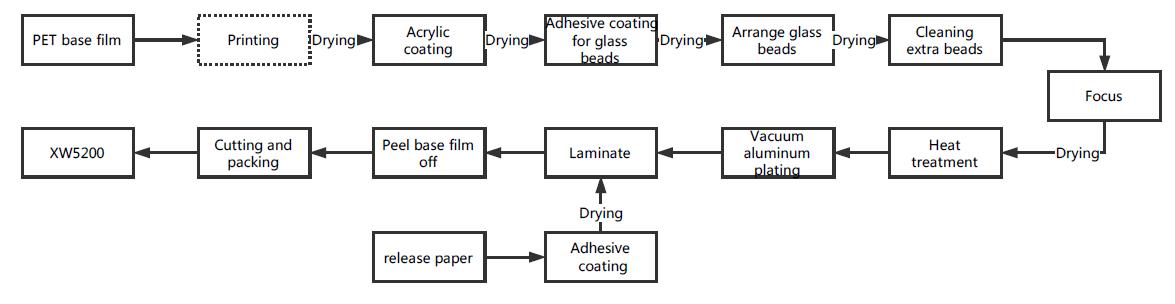 XW5200 screen print reflective films production process
